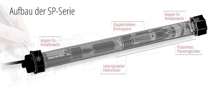 Aufbau SELVE SP Motoren
